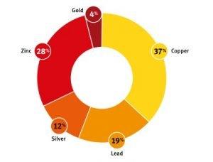 Minerals Province Base Metals Production Values
